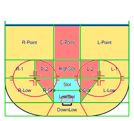 Save Percentage Zones -- High (blue), Medium (red), and Low (yellow)